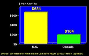 Comparison of Physician Office Billings per Capita: U. S. and Canada