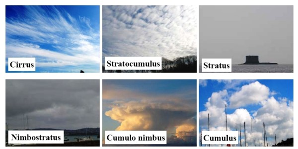weather clouds types