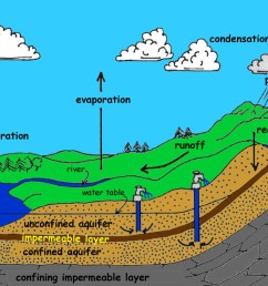 k 12 groundwater rh coastgis marsci uga edu water cycle with methane pollution infiltration water cycle [ 1146 x 801 Pixel ]