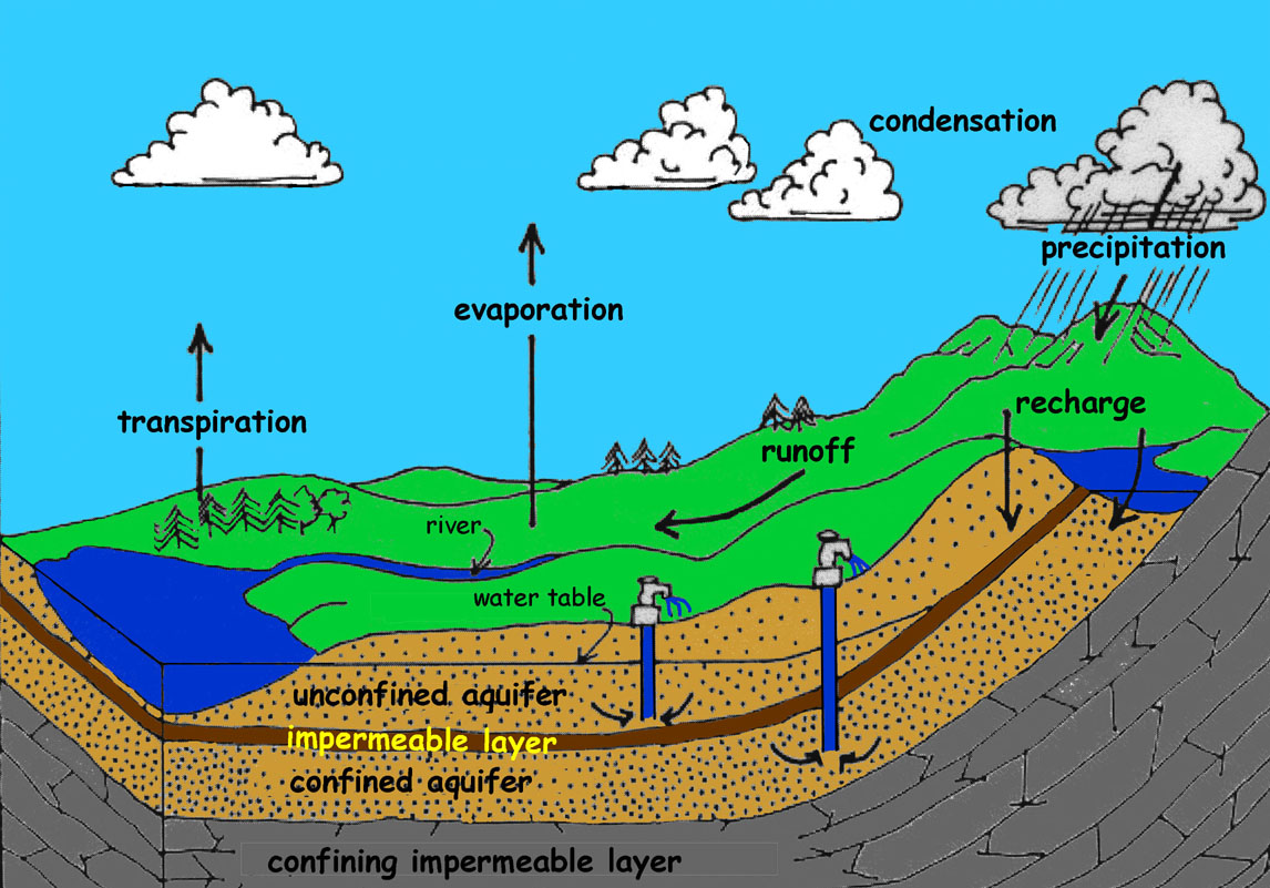 hight resolution of k 12 groundwater rh coastgis marsci uga edu water cycle with methane pollution infiltration water cycle