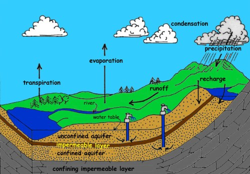 small resolution of k 12 groundwater rh coastgis marsci uga edu water cycle with methane pollution infiltration water cycle