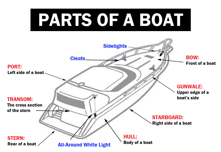 Let's Learn about Parts of Your Boat