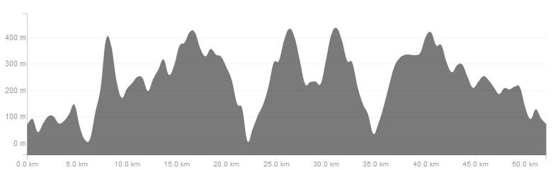 FinlaysonArm50k-Elevation-Profile