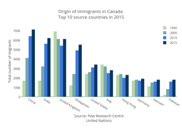 origin-of-immigrants-in-canada-top-10-source-countries-in-2015