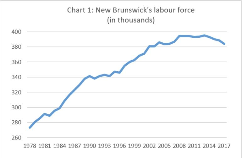 NB-labour-force