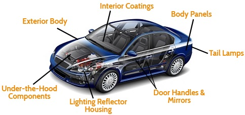 Radiation Curable Coatings for Polymer Substrates Used in Vehicles Parts