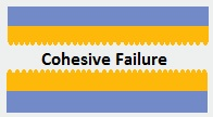 Cohesive Failure