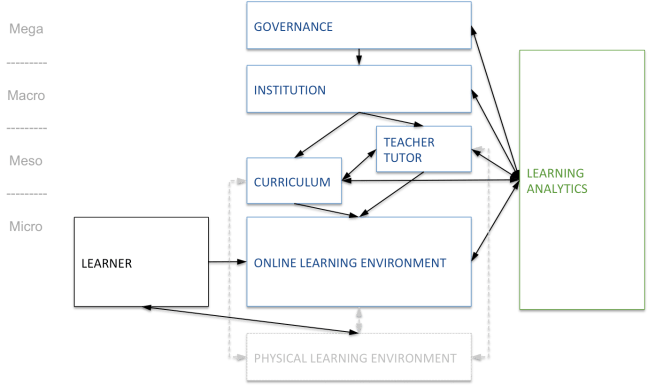 Figure 1. Learning analytics associated with stakeholder levels
