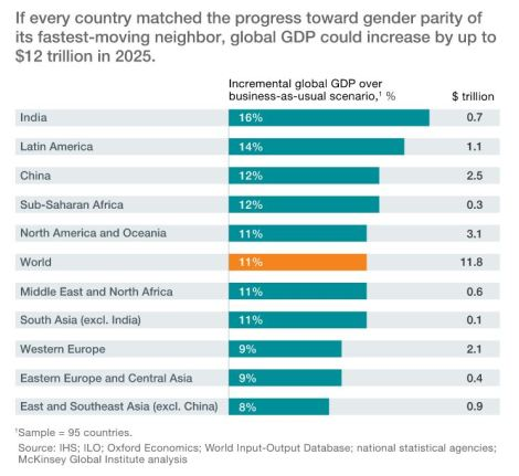McKinsey gender diversity and the Council on Business & Society