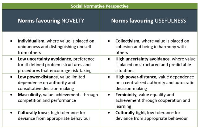 The social norms perspective on culture and creativity proposes that each culture places a different emphasis on novelty relative to usefulness. Accordingly, creativity in organizations is a social construct comprising sensemaking processes and outcomes in accordance with what is normatively valued by the culture within which an organization is situated. Thus, cultural differences in creativity can be explained in terms of social normative expectations of either novelty-seeking activities or usefulness-seeking activities. In other words, it is not that some cultures are inherently less creative but that there are social normative expectations to engage in usefulness-seeking activities that results in lower creative performance.