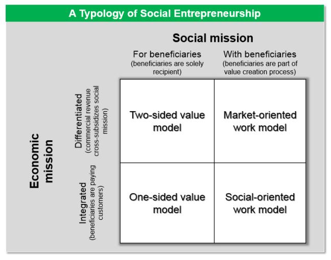 A typology of social enterprise