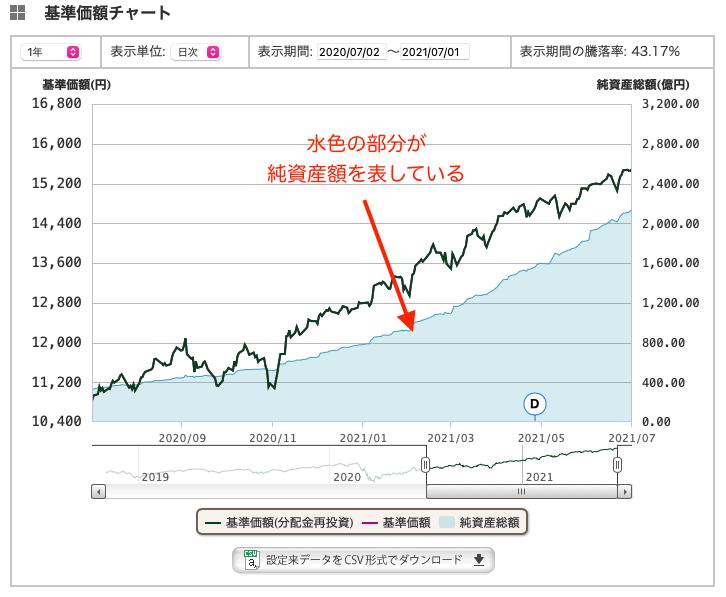 全世界株式インデックスファンドは純資産額が増えているファンドがおすすめ