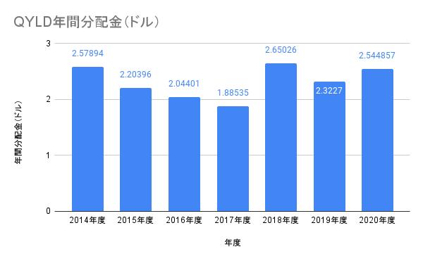 QYLDの配当金推移(2014年〜2020年)
