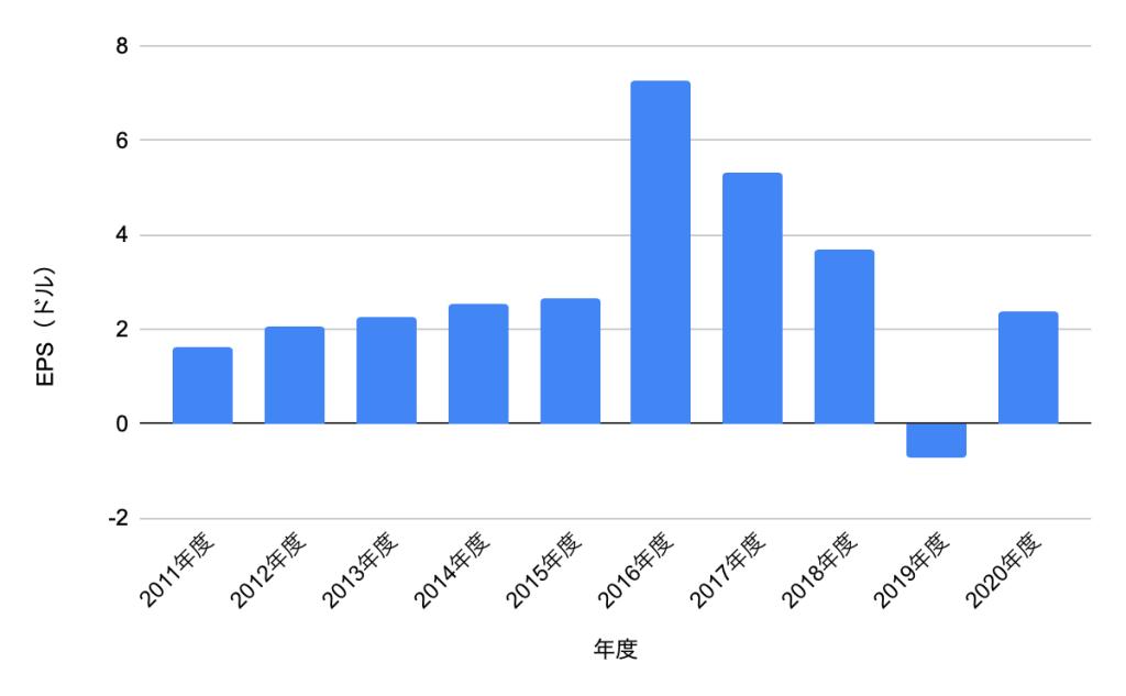 アルトリアグループEPS(2011年〜2020年)