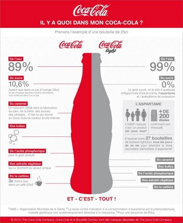 Il y a quoi dans mon Coca-Cola ?