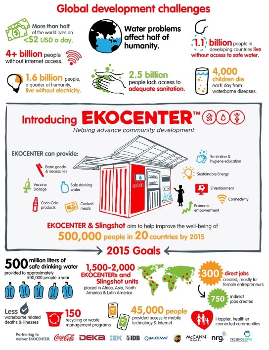 Coca-Cola Ekocenter - Infographie