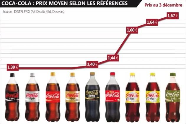 Coca-Cola - Prix Moyens (c) Olivier Dauvers