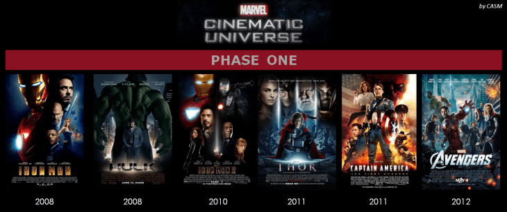 Marvel_Cinematic_Universe_Phase_One_byCASM