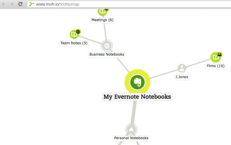 Photo of Mohiomap, Mind Mad do seu Evernote