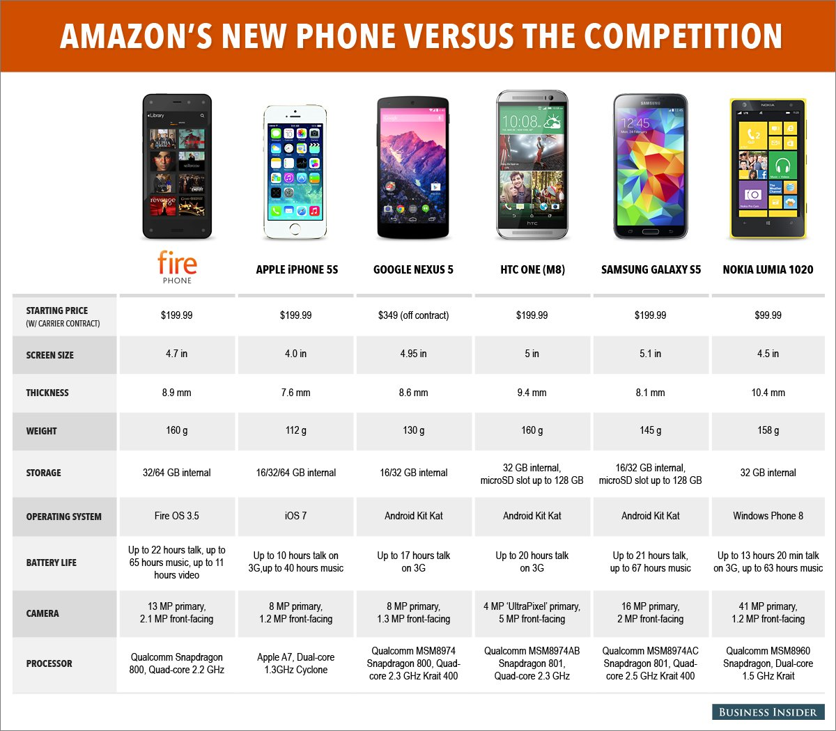 Photo of Fire Phone vs. iPhone 5s vs. Nexus 5 vs. HTC One vs. Galaxy S5 vs. Lumia 1020