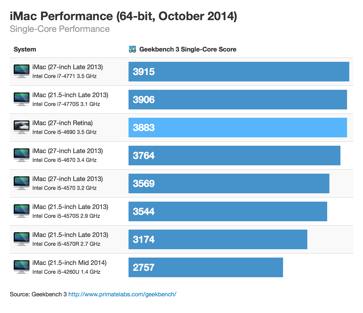 Photo of Performance do iMac Retina 5K
