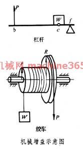機械原理:機械增益|絞車 - Coccad.com