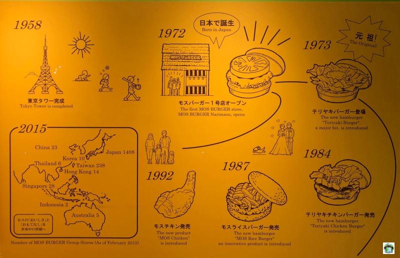 The history of Mos Burger Japan