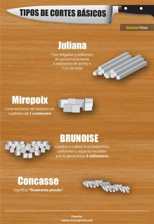 Tipos de cortes de verduras Infografa  CocinaChic