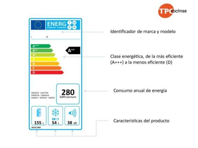 Ahorrar energía etiqueta energética