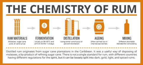蘭姆酒 釀造流程