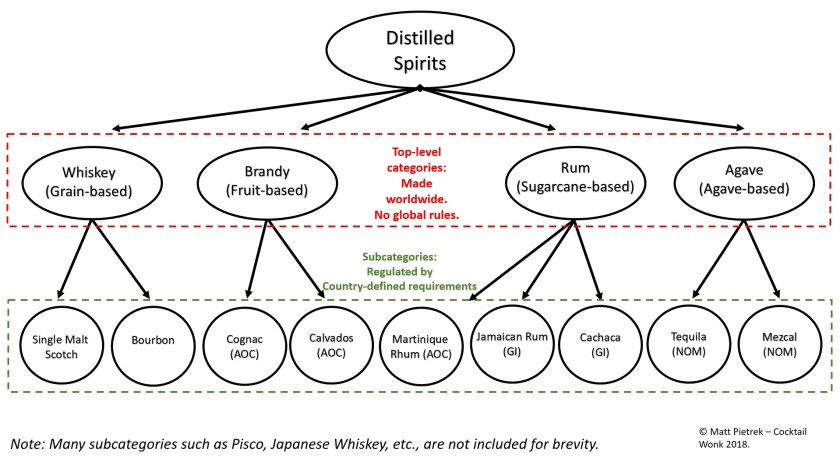 The hierarchy of spirits categories