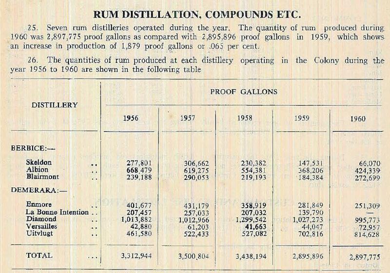 Demerara Rum distillation, 1956-1960
