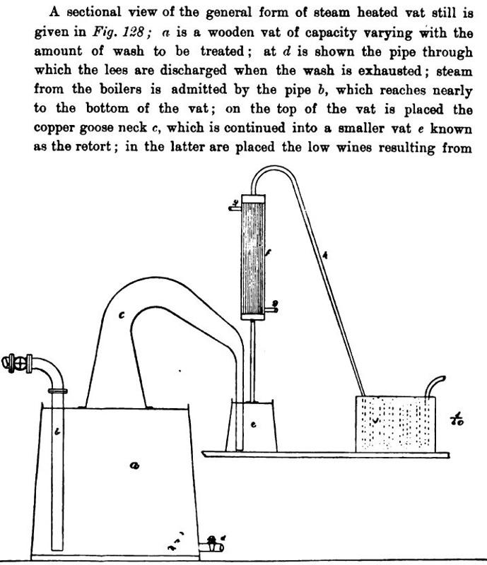 Diagram of a Typical Demerara vat still
