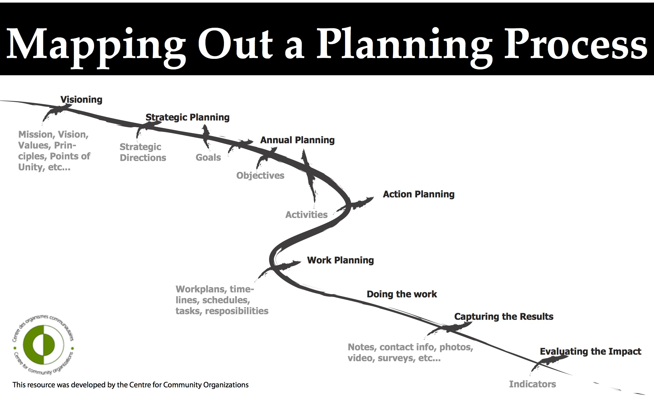 Mapping Out A Planning Process