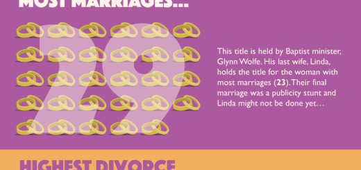 Divorce in numbers