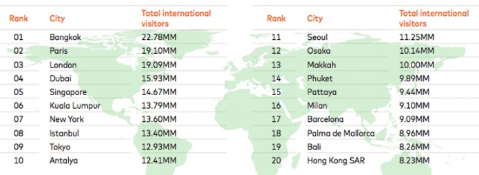 Information: MasterCard's 2019 Global Destination Cities Index