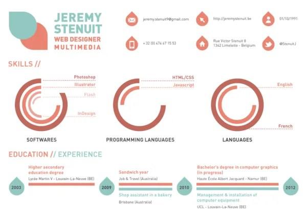 Cv W Formie Infografiki 5 Cocoondesign Pl