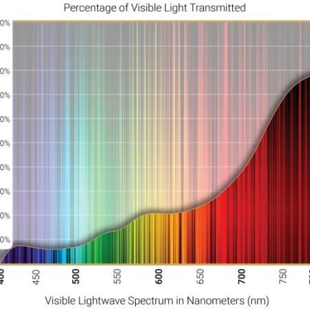 Amber polarized lenses