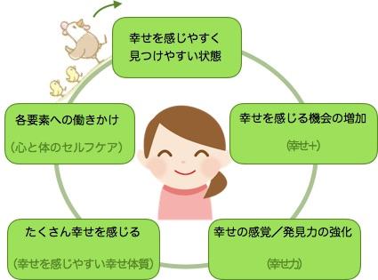 幸せ体質を作る好循環