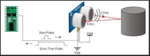 HC-SR04 Sonde ultrason principe en image
