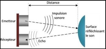 HC-SR04 Sonde ultrason principe image