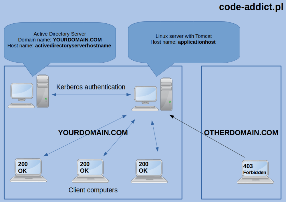 medium resolution of network and hardware architecture used in this post