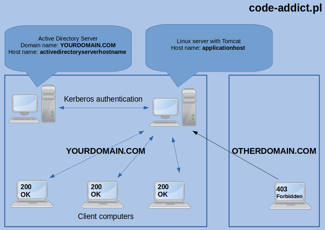 hight resolution of network and hardware architecture used in this post