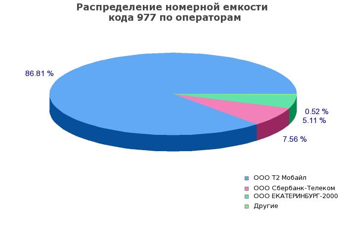Solukkooperaattoreiden määrä