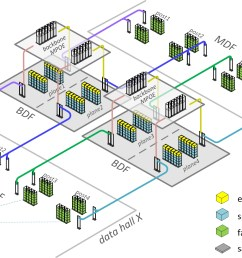 figure 3 schematic fabric optimized facebook datacenter physical topology [ 1756 x 1132 Pixel ]