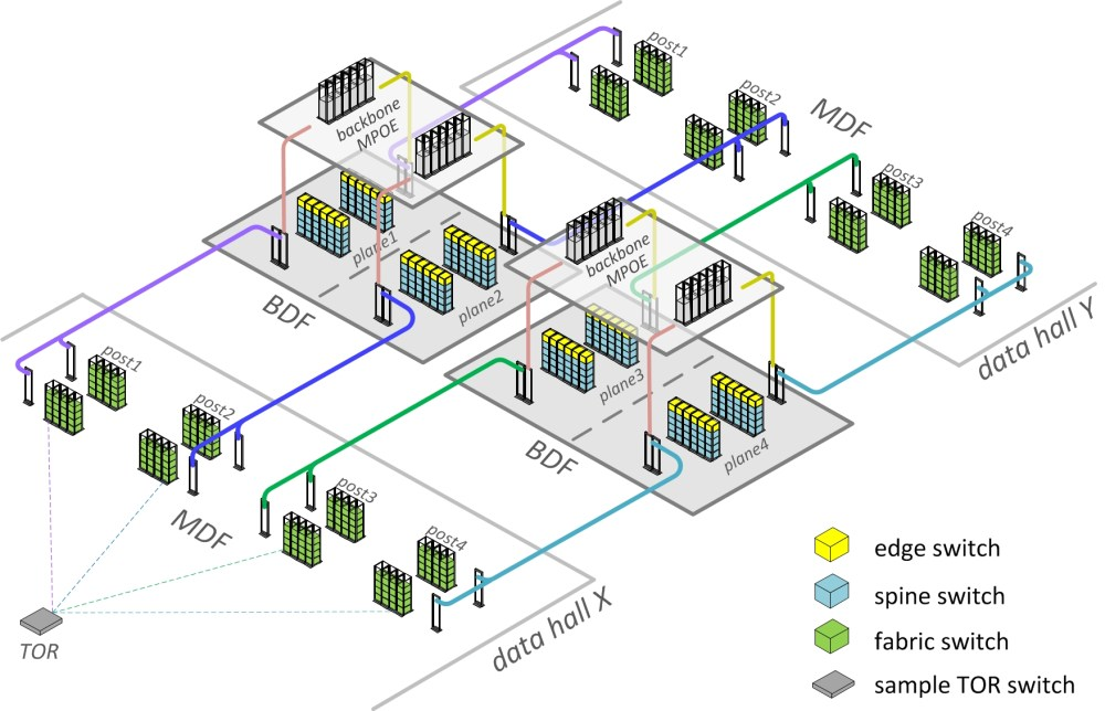 medium resolution of figure 3 schematic fabric optimized facebook datacenter physical topology