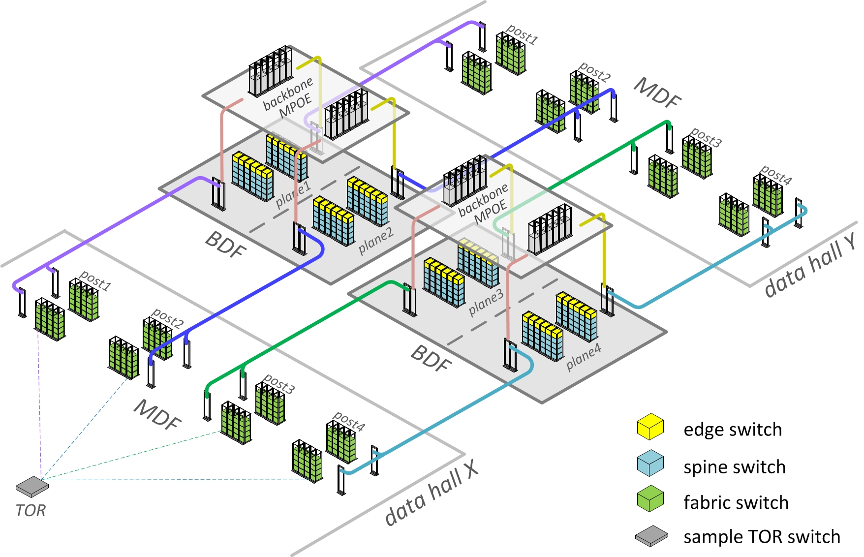 hight resolution of figure 3 schematic fabric optimized facebook datacenter physical topology