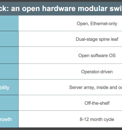 here s what we think separates 6 pack from the traditional approaches to modular switches  [ 1673 x 931 Pixel ]