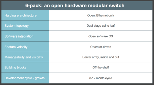 small resolution of here s what we think separates 6 pack from the traditional approaches to modular switches