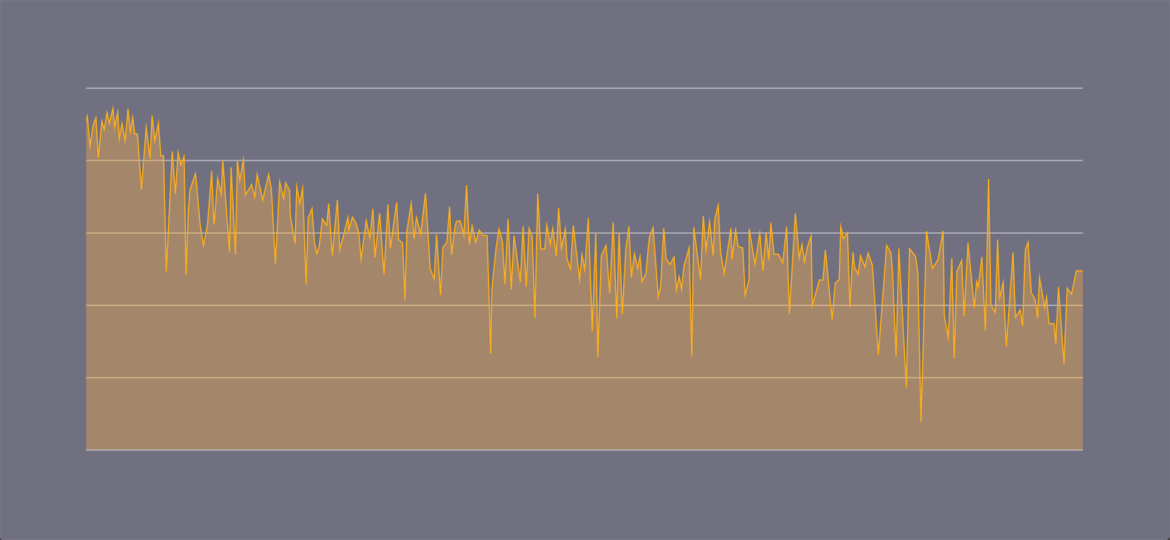 Graph showing MFLOPS over time while running a matrix multiplication CPU benchmark.